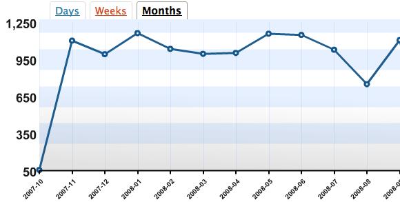 Statistiques de fréquentation, 12 mois