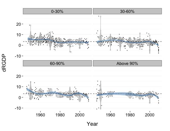 R&R - Violin plots